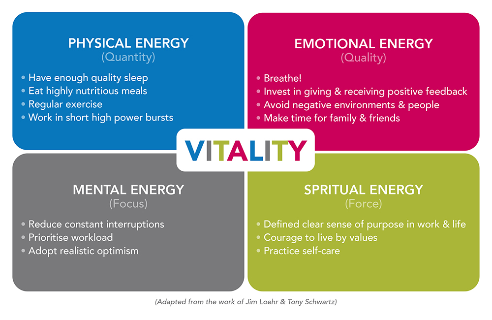 The Keys to Business Vitality