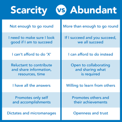 Are You Leading With An Abundance Or Scarcity Mindset?